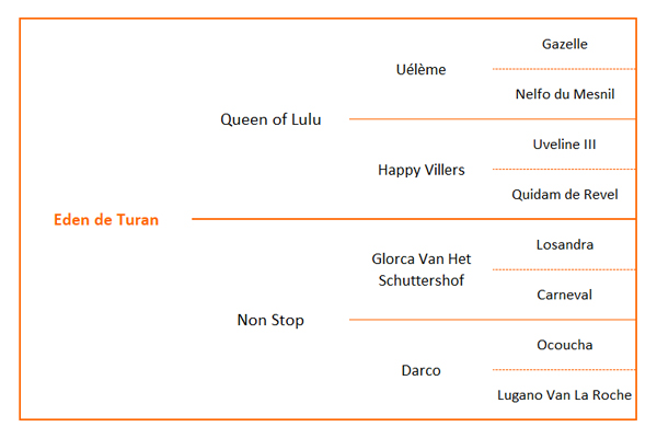 Origines Eden de Turan